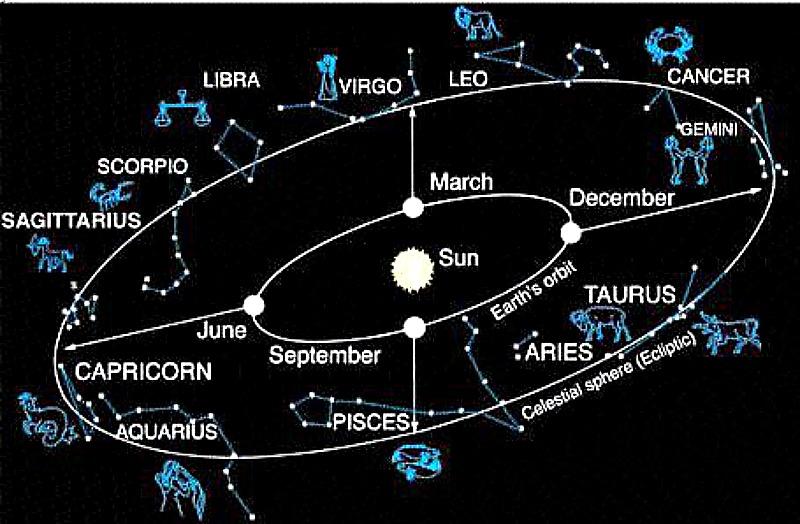 astrology zone taurus