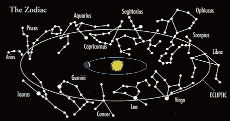 Zodiac Signs and their Relevance in Astrology - Astrohub