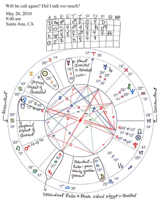 examples of astrology